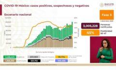 Un millón 175 mil 850 contagios y 109 mil 717 decesos por Covid-19 en México